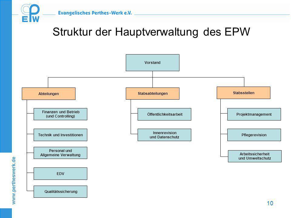 Allgemeine Verwaltung Technik und Investitionen Öffentlichkeitsarbeit