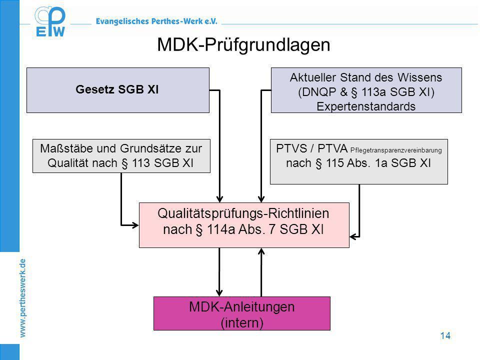 MDK-Prüfgrundlagen Gesetz SGB XI. Aktueller Stand des Wissens. (DNQP & § 113a SGB XI) Expertenstandards.