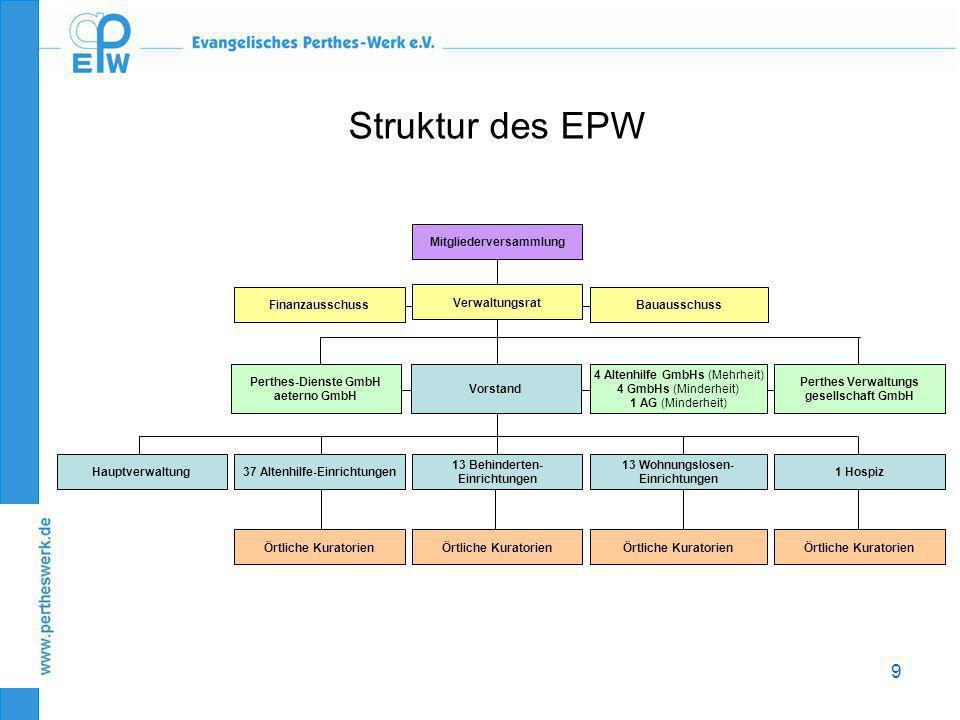 Struktur des EPW Hauptverwaltung 37 Altenhilfe-Einrichtungen