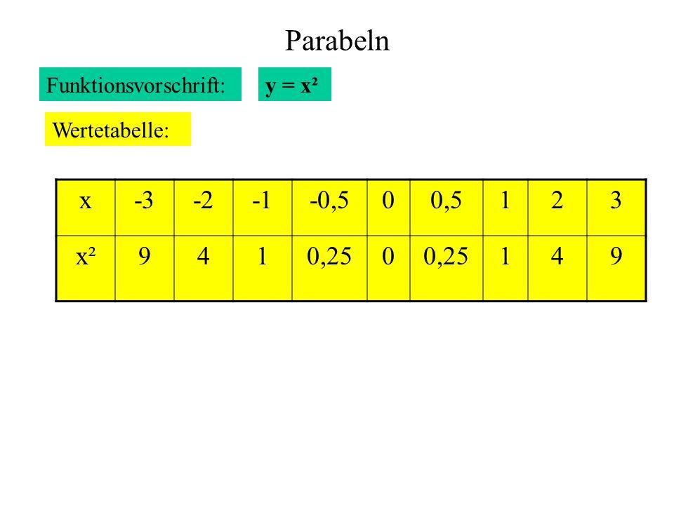 Parabeln x -3 -2 -1 -0,5 0,5 1 2 3 x² 9 4 0,25 Funktionsvorschrift: