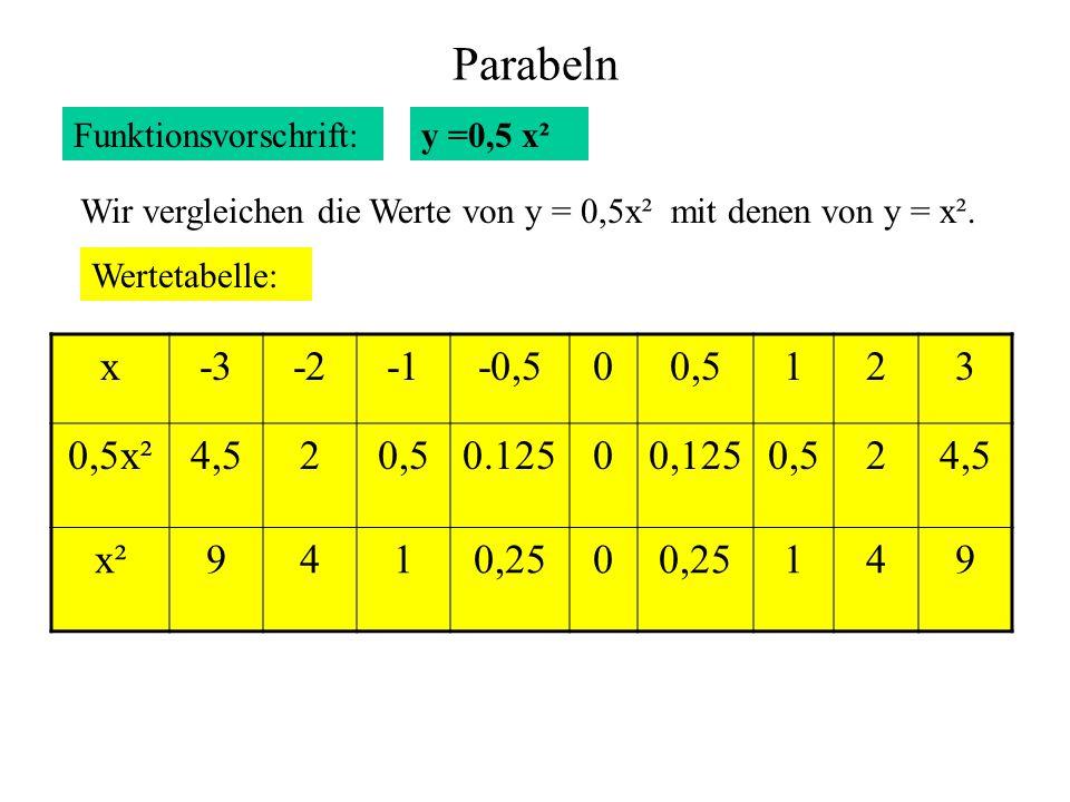 Parabeln Funktionsvorschrift: y =0,5 x². Wir vergleichen die Werte von y = 0,5x² mit denen von y = x².
