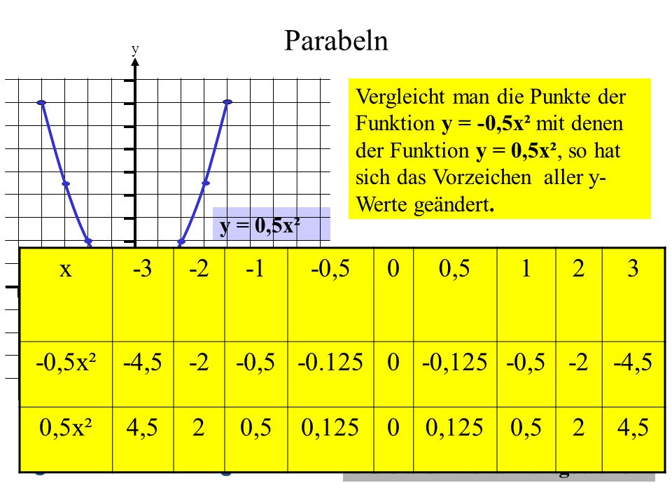 Parabeln x -3 -2 -1 -0,5 0,5 1 2 3 -0,5x² -4,5 -0.125 -0,125 0,5x² 4,5