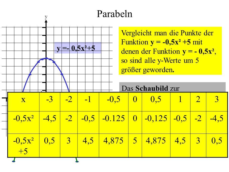 Parabeln x -3 -2 -1 -0,5 0,5 1 2 3 -0,5x² -4,5 -0.125 -0,125 -0,5x² +5