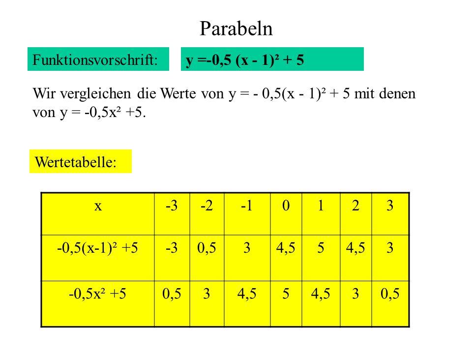 Parabeln Funktionsvorschrift: y =-0,5 (x - 1)² + 5