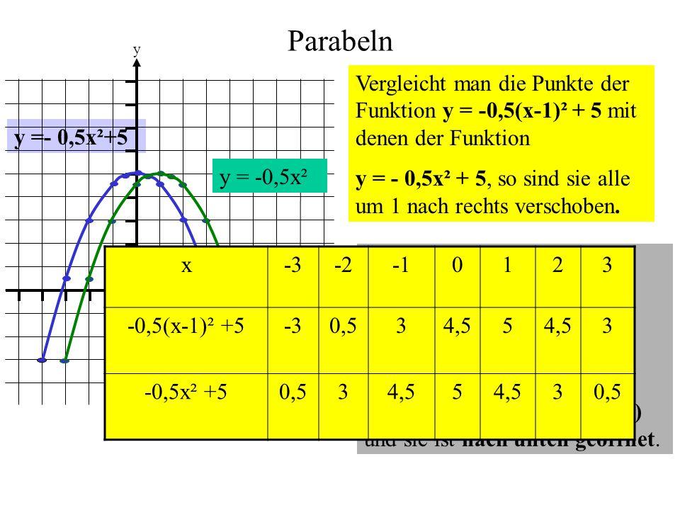 Parabeln 1. y. x. Vergleicht man die Punkte der Funktion y = -0,5(x-1)² + 5 mit denen der Funktion.