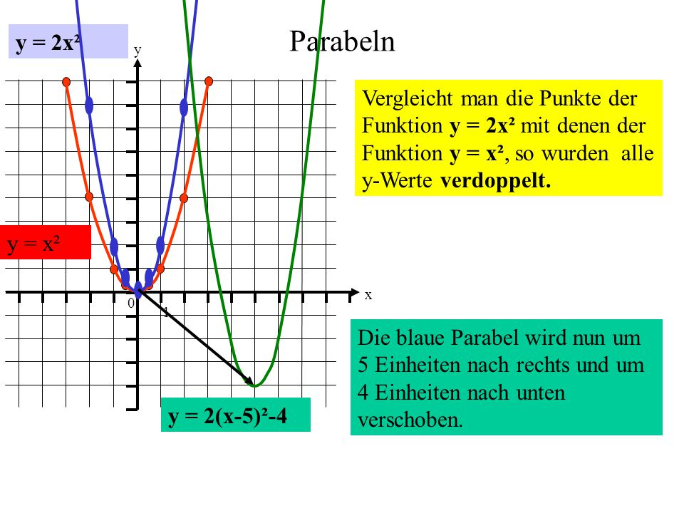 y = 2x² Parabeln. 1. y. x. Vergleicht man die Punkte der Funktion y = 2x² mit denen der Funktion y = x², so wurden alle y-Werte verdoppelt.