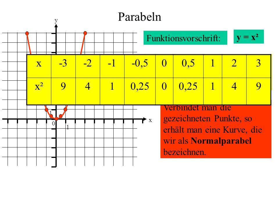 Parabeln 1. y. x. Funktionsvorschrift: y = x². x. -3. -2. -1. -0,5. 0,5. 1. 2. 3. x².