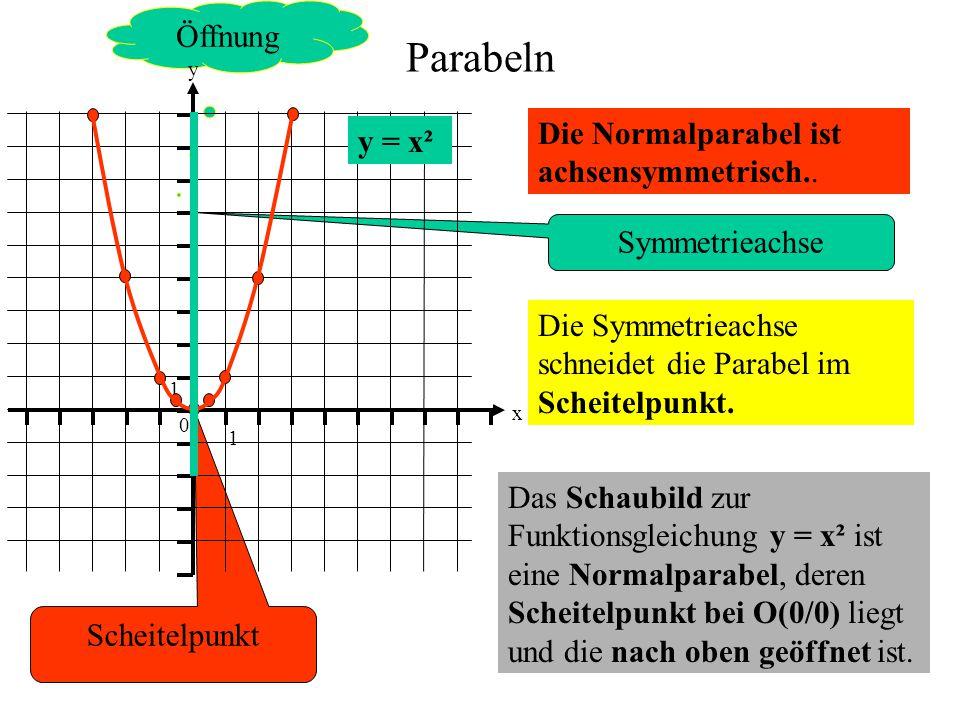 Parabeln Öffnung Die Normalparabel ist achsensymmetrisch.. y = x²