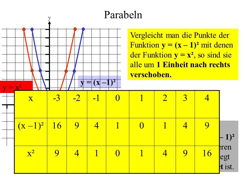 Parabeln 1. y. x.