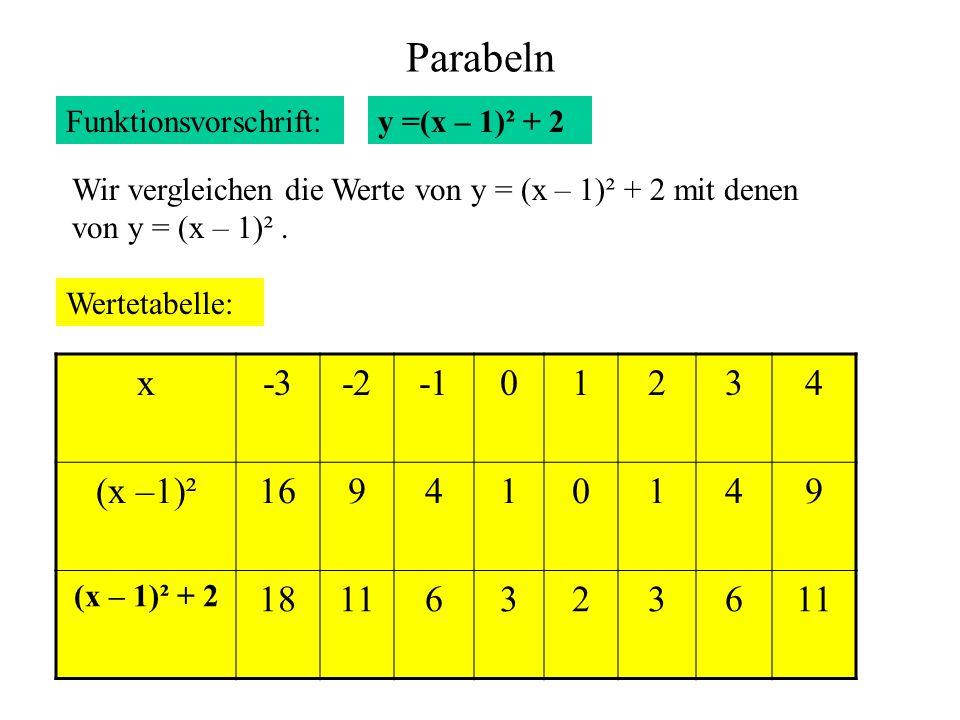 Parabeln x -3 -2 -1 1 2 3 4 (x –1)² 16 9 18 11 6 Funktionsvorschrift: