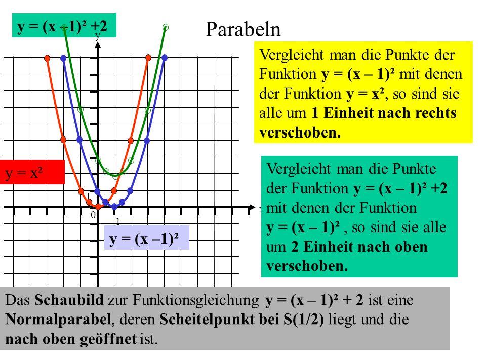 y = (x –1)² +2 Parabeln. 1. y. x.