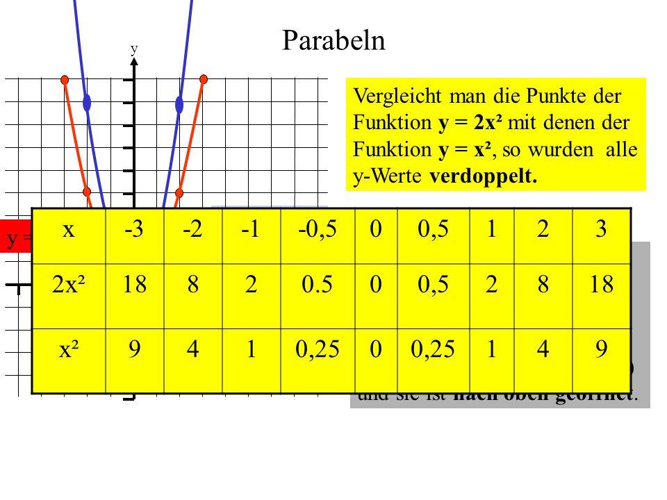 Parabeln 1. y. x. Vergleicht man die Punkte der Funktion y = 2x² mit denen der Funktion y = x², so wurden alle y-Werte verdoppelt.