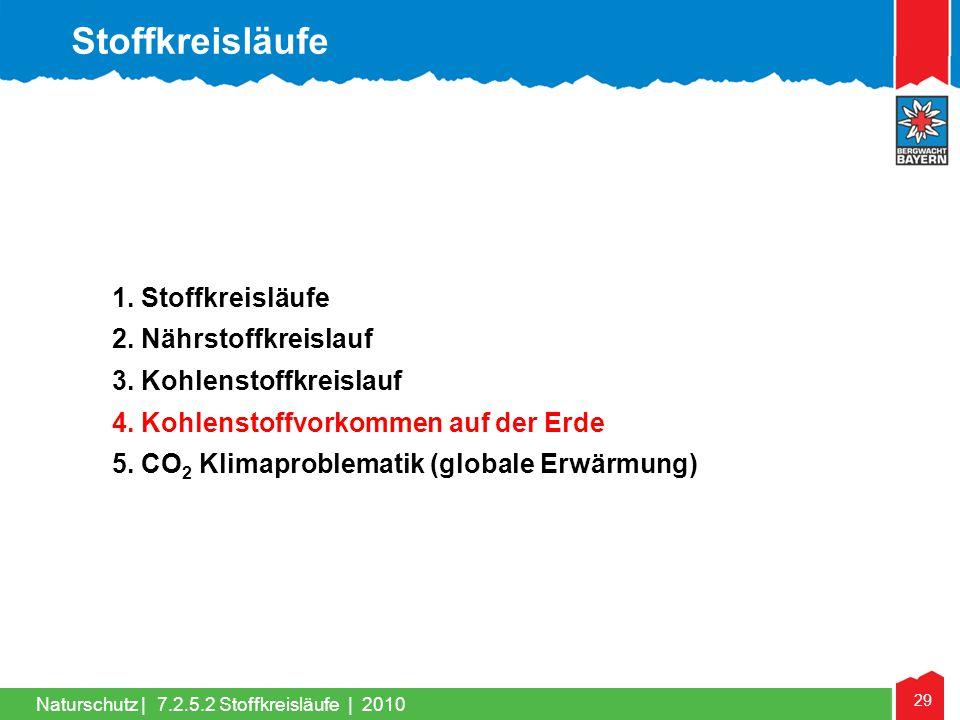 Stoffkreisläufe 1. Stoffkreisläufe 2. Nährstoffkreislauf