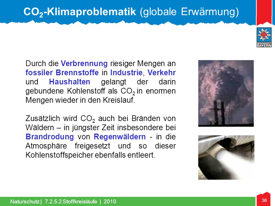 CO2-Klimaproblematik (globale Erwärmung)