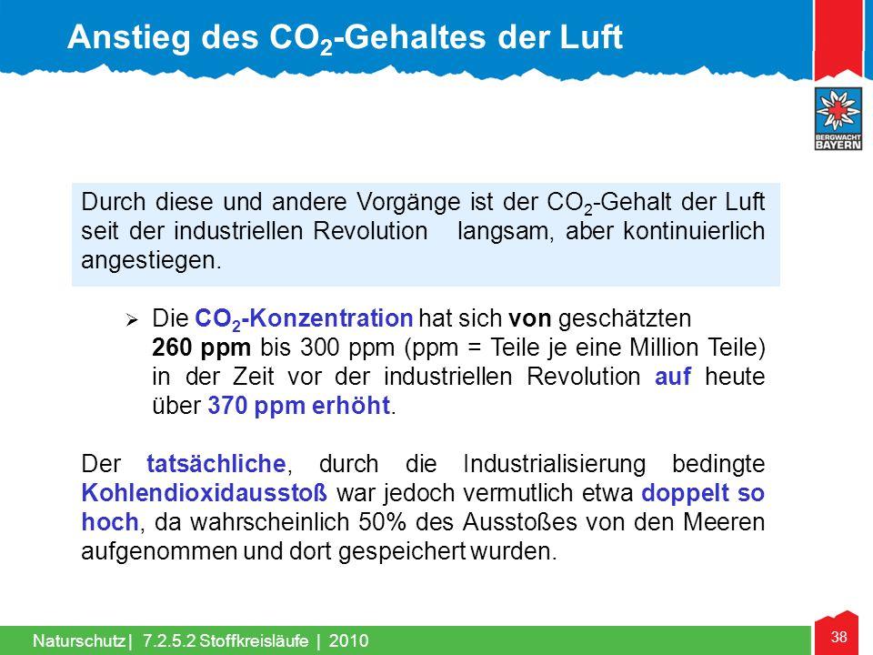 Anstieg des CO2-Gehaltes der Luft