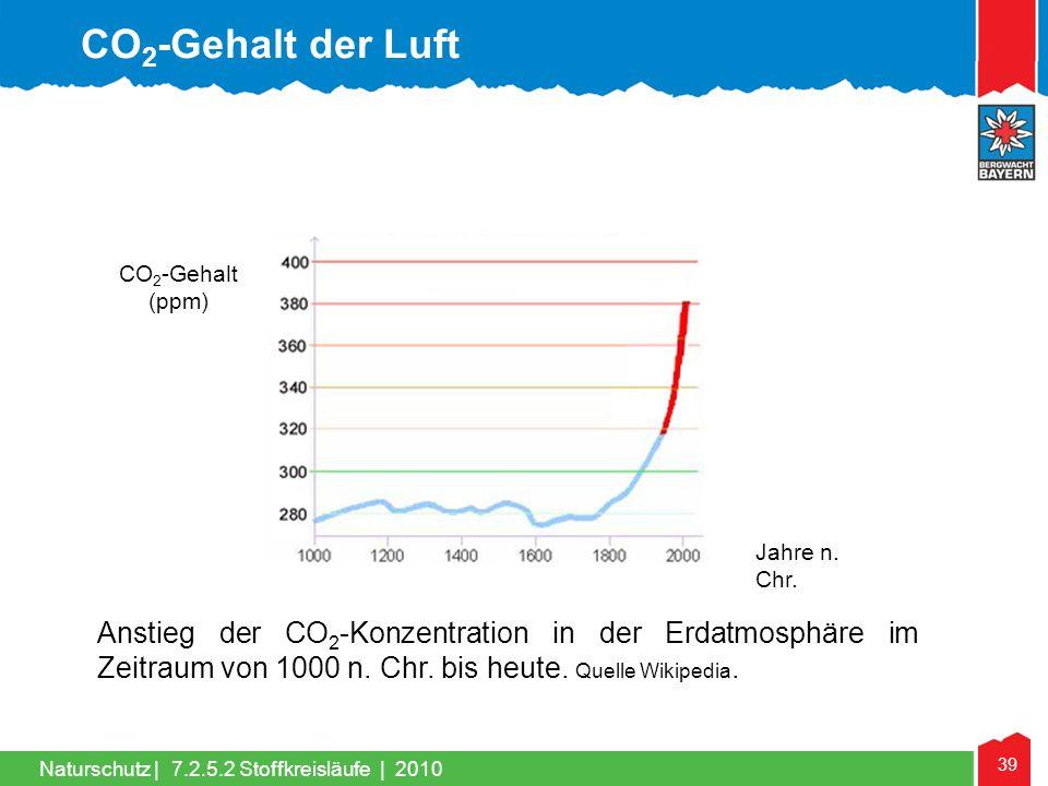 CO2-Gehalt der Luft CO2-Gehalt. (ppm) Jahre n. Chr.