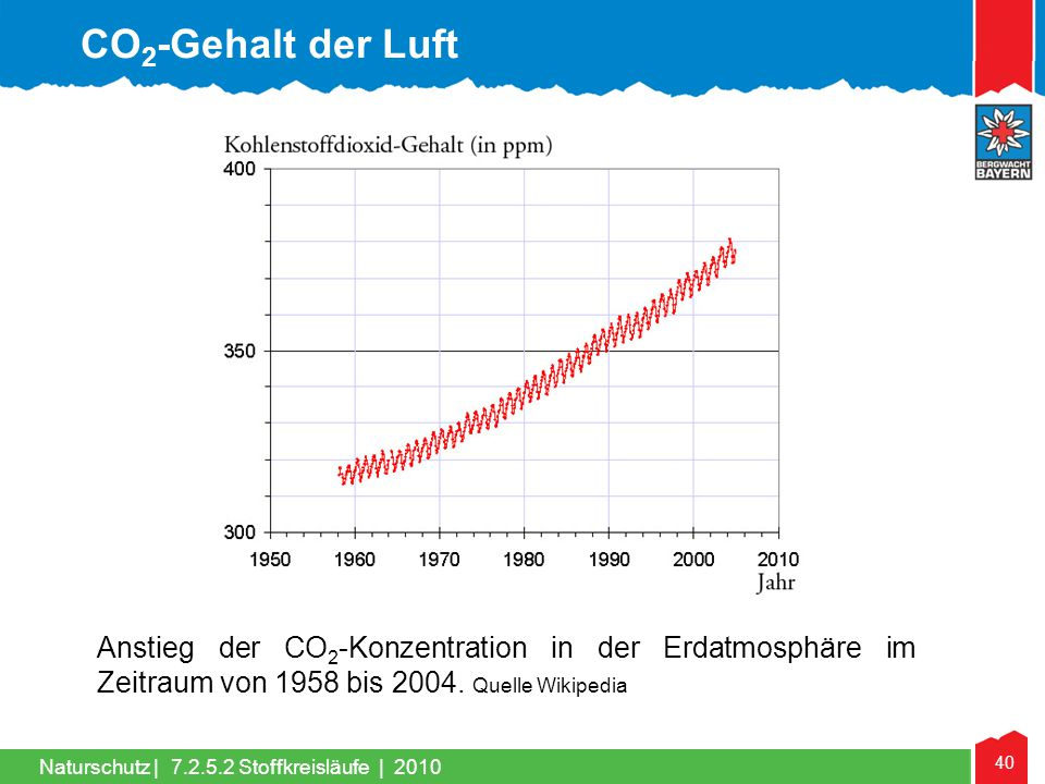 CO2-Gehalt der Luft Anstieg der CO2-Konzentration in der Erdatmosphäre im Zeitraum von 1958 bis 2004. Quelle Wikipedia.