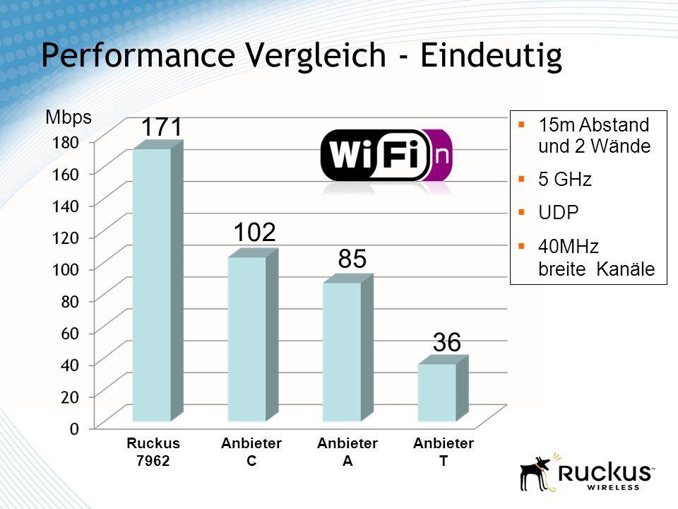 Performance Vergleich - Eindeutig