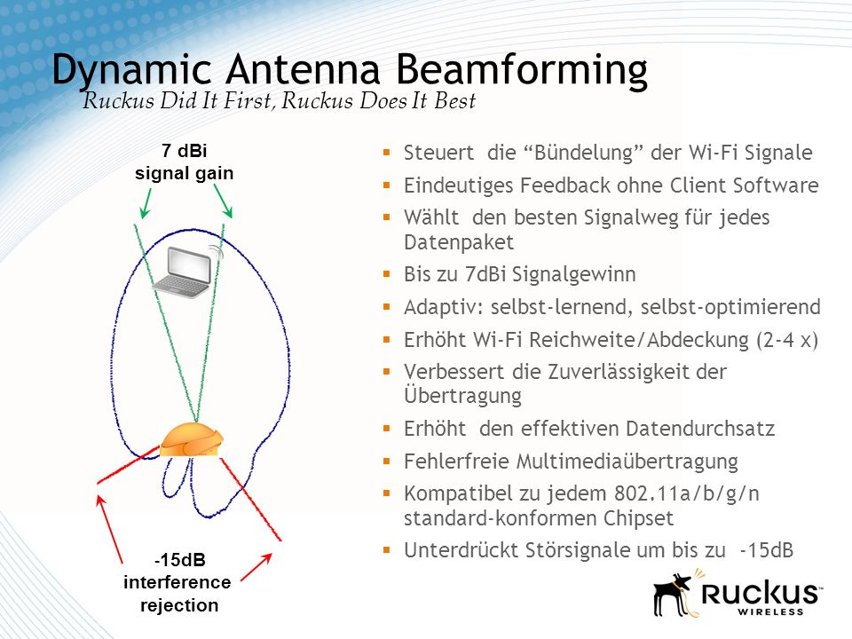 Dynamic Antenna Beamforming