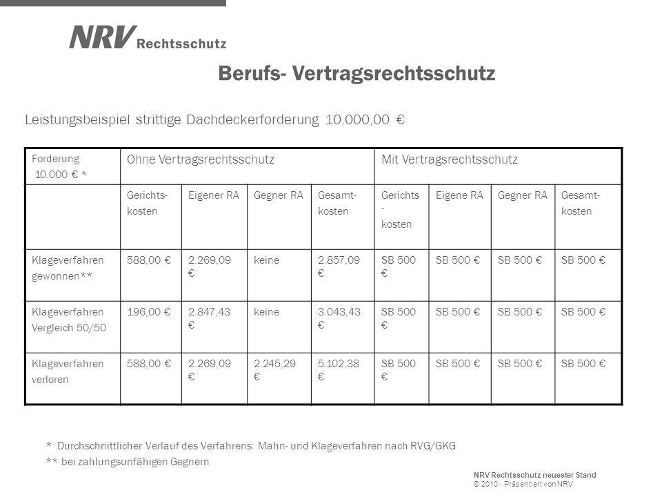 Leistungsbeispiel strittige Dachdeckerforderung 10.000,00 €
