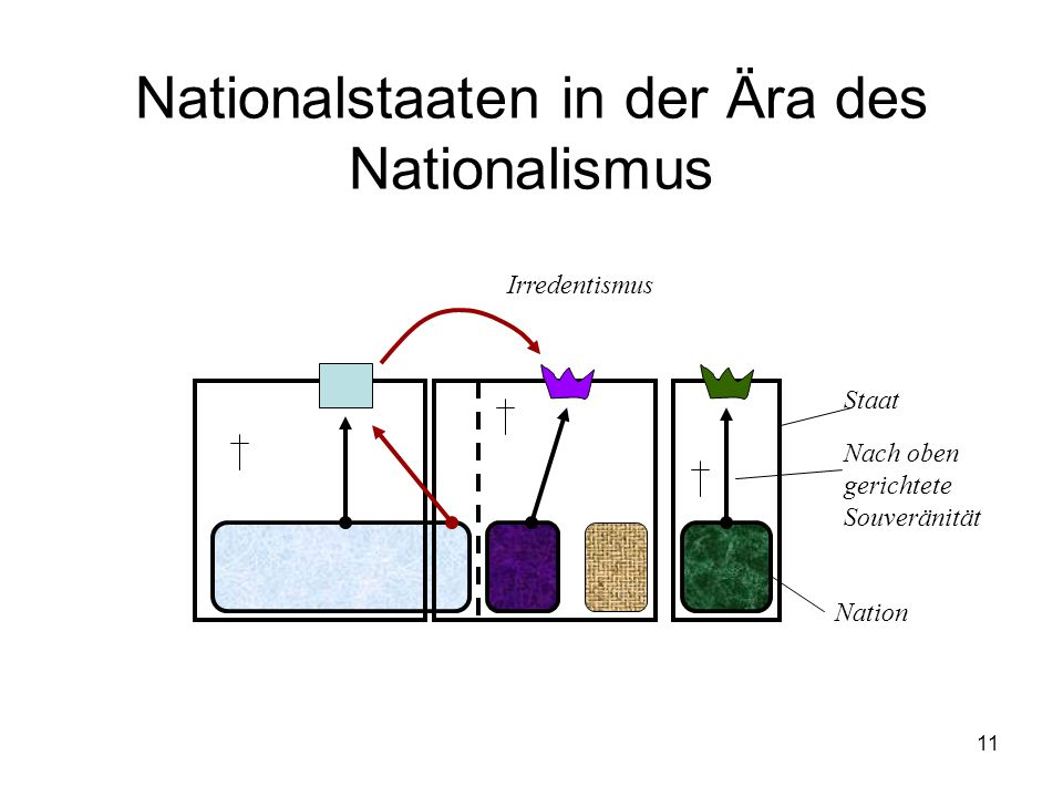 Nationalstaaten in der Ära des Nationalismus
