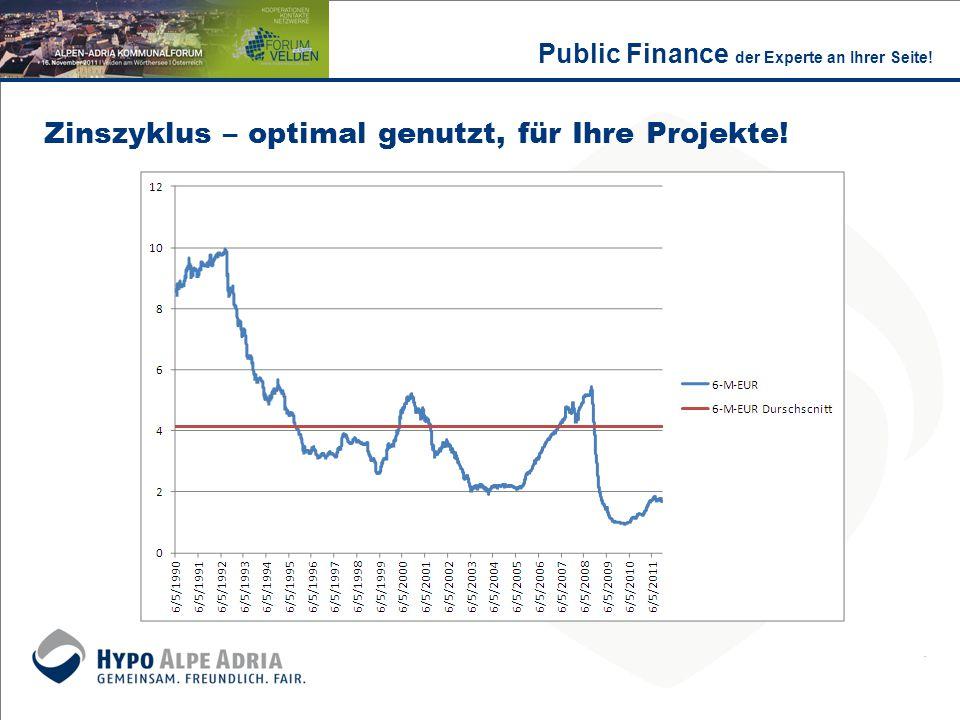 Zinszyklus – optimal genutzt, für Ihre Projekte!