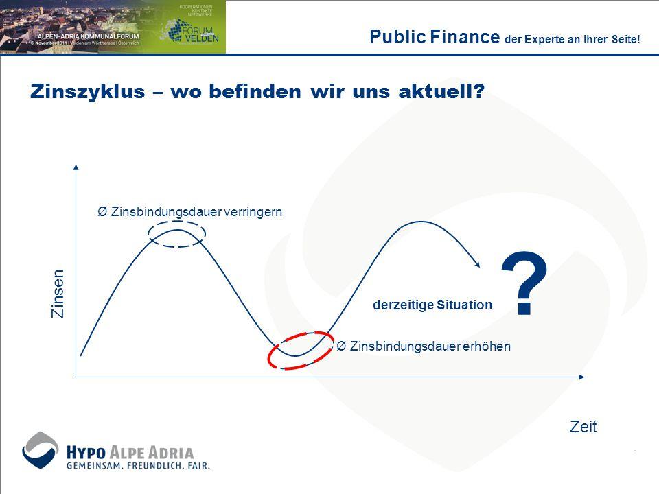 Zinszyklus – wo befinden wir uns aktuell