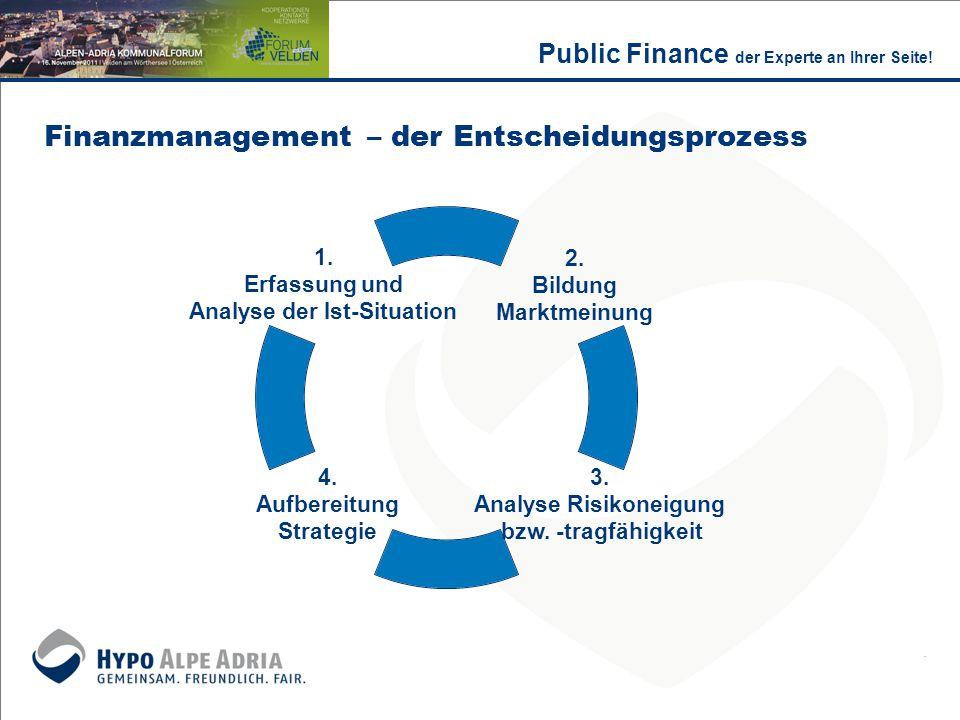 Finanzmanagement – der Entscheidungsprozess
