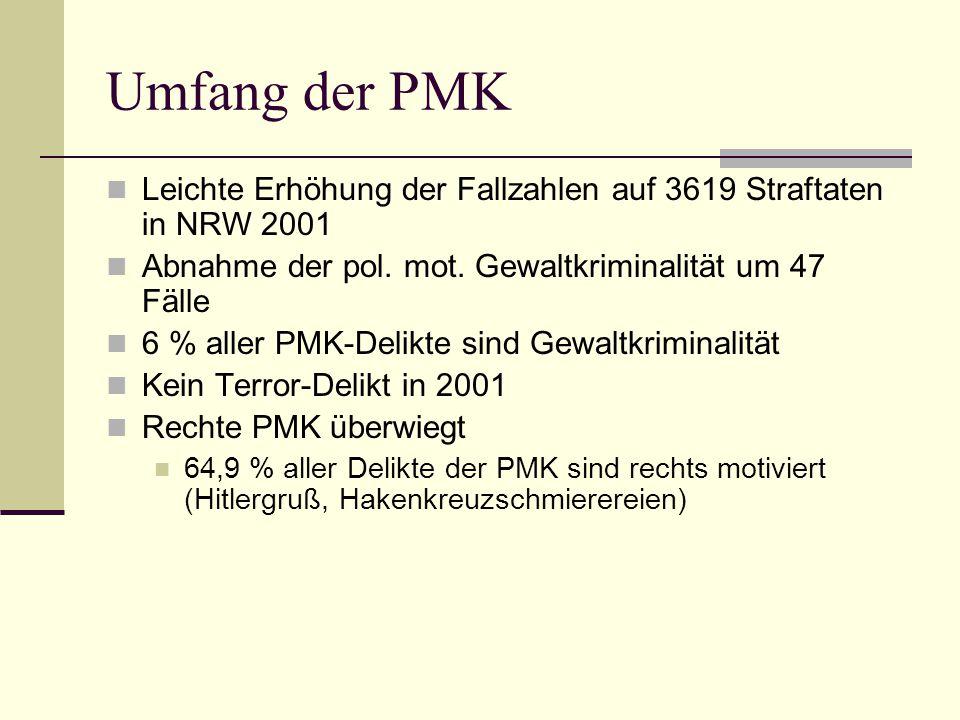 Umfang der PMK Leichte Erhöhung der Fallzahlen auf 3619 Straftaten in NRW 2001. Abnahme der pol. mot. Gewaltkriminalität um 47 Fälle.