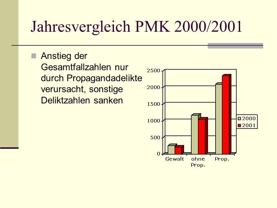 Jahresvergleich PMK 2000/2001 Anstieg der Gesamtfallzahlen nur durch Propagandadelikte verursacht, sonstige Deliktzahlen sanken.