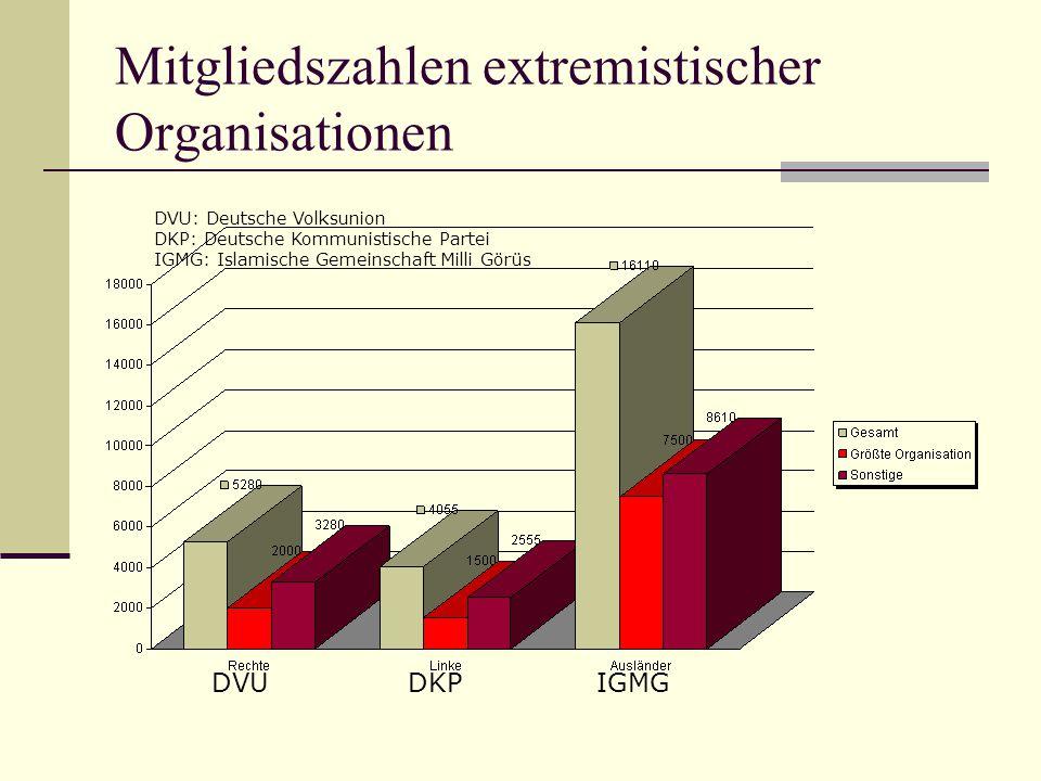 Mitgliedszahlen extremistischer Organisationen