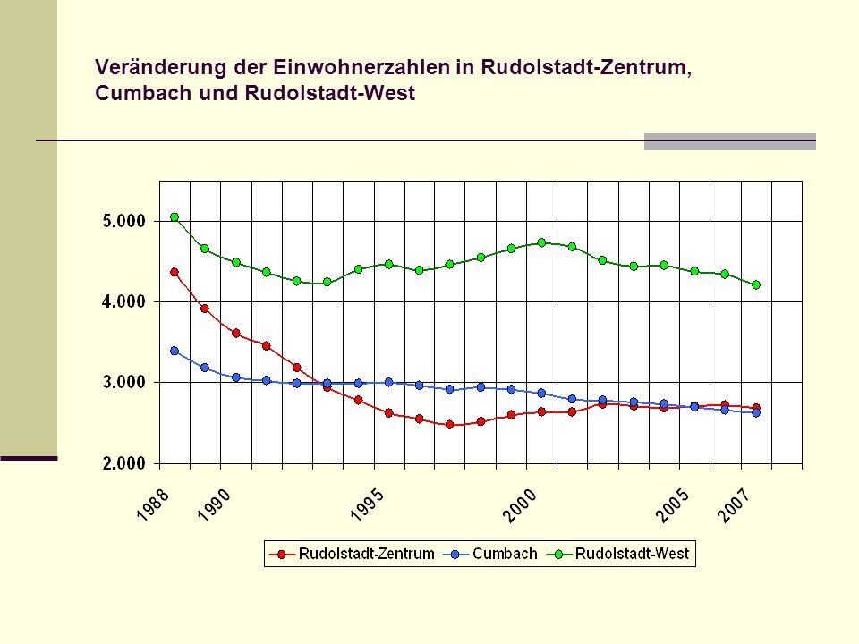 Veränderung der Einwohnerzahlen in Rudolstadt-Zentrum, Cumbach und Rudolstadt-West