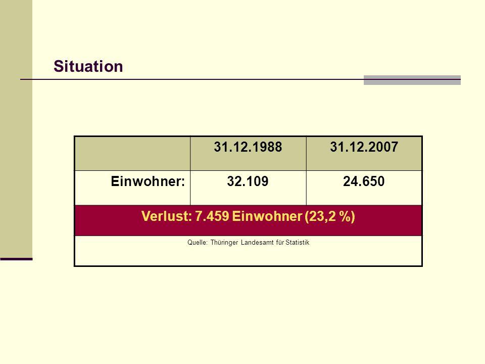 Verlust: 7.459 Einwohner (23,2 %)