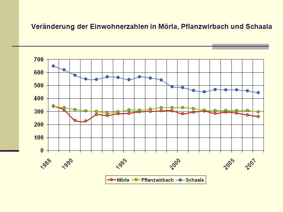 Veränderung der Einwohnerzahlen in Mörla, Pflanzwirbach und Schaala