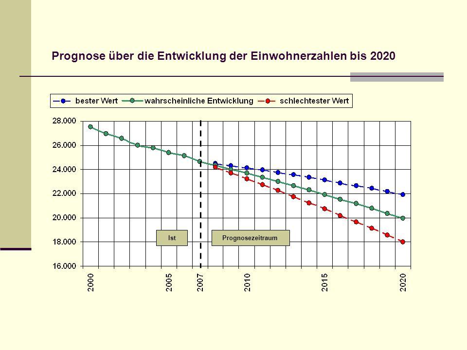 Prognose über die Entwicklung der Einwohnerzahlen bis 2020