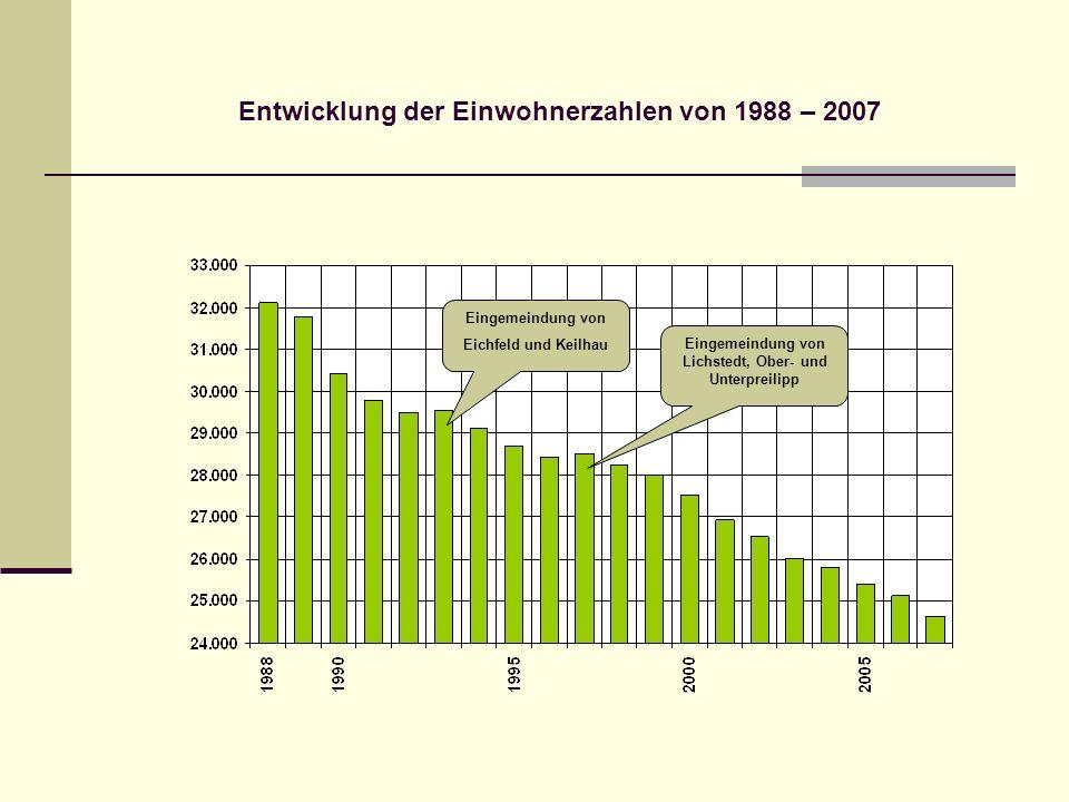 Entwicklung der Einwohnerzahlen von 1988 – 2007