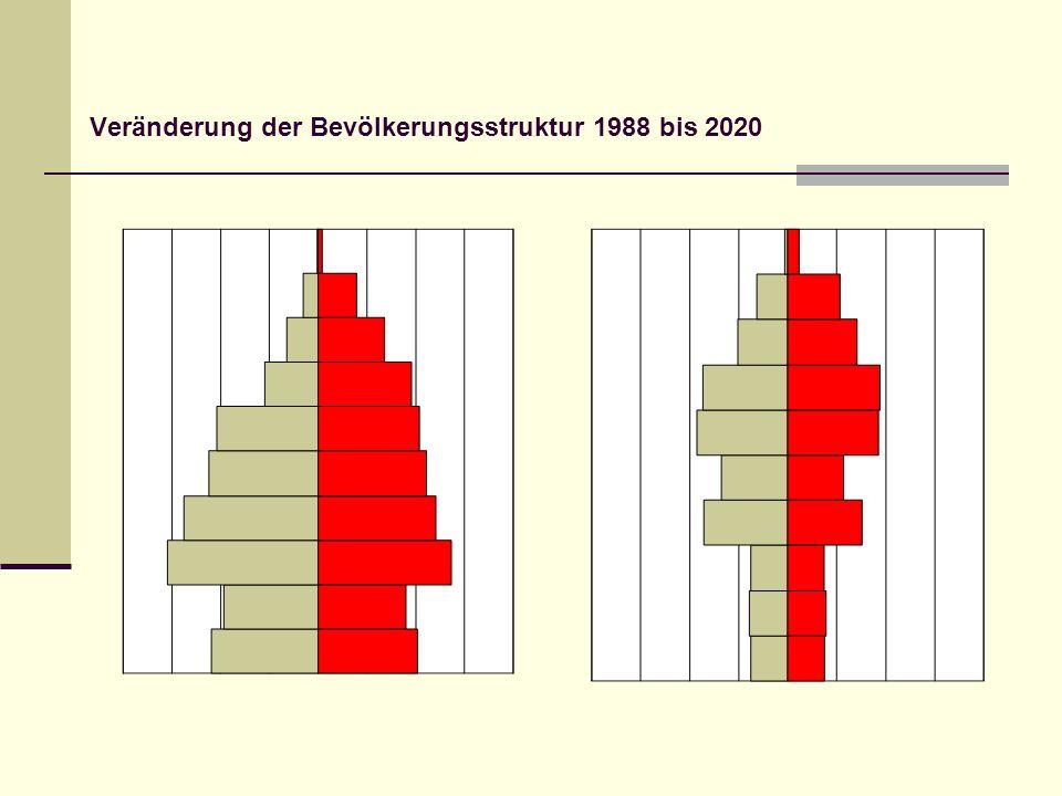 Veränderung der Bevölkerungsstruktur 1988 bis 2020