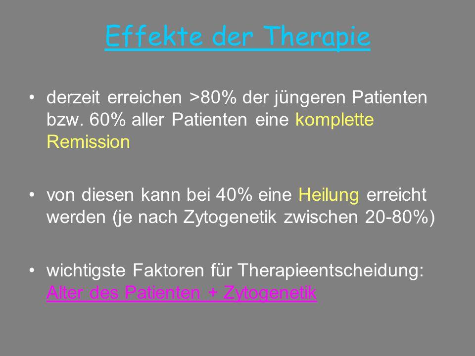 Effekte der Therapie derzeit erreichen >80% der jüngeren Patienten bzw. 60% aller Patienten eine komplette Remission.