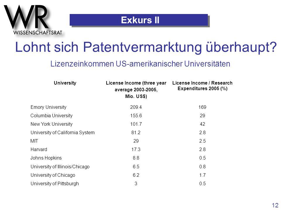 Lohnt sich Patentvermarktung überhaupt