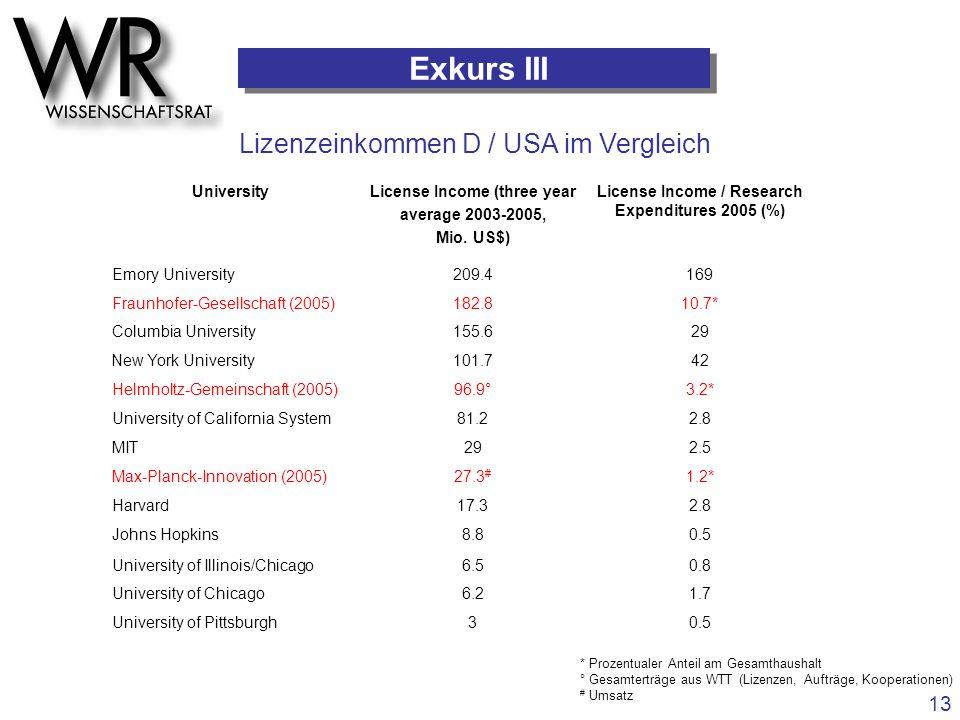 Exkurs III Lizenzeinkommen D / USA im Vergleich 13 University