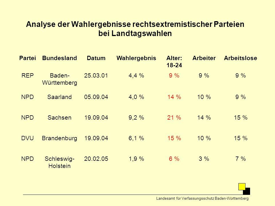 Analyse der Wahlergebnisse rechtsextremistischer Parteien bei Landtagswahlen