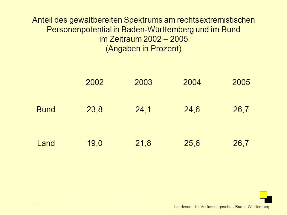 Anteil des gewaltbereiten Spektrums am rechtsextremistischen Personenpotential in Baden-Württemberg und im Bund im Zeitraum 2002 – 2005 (Angaben in Prozent)