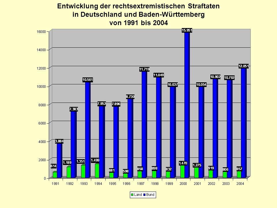 Entwicklung der rechtsextremistischen Straftaten in Deutschland und Baden-Württemberg von 1991 bis 2004