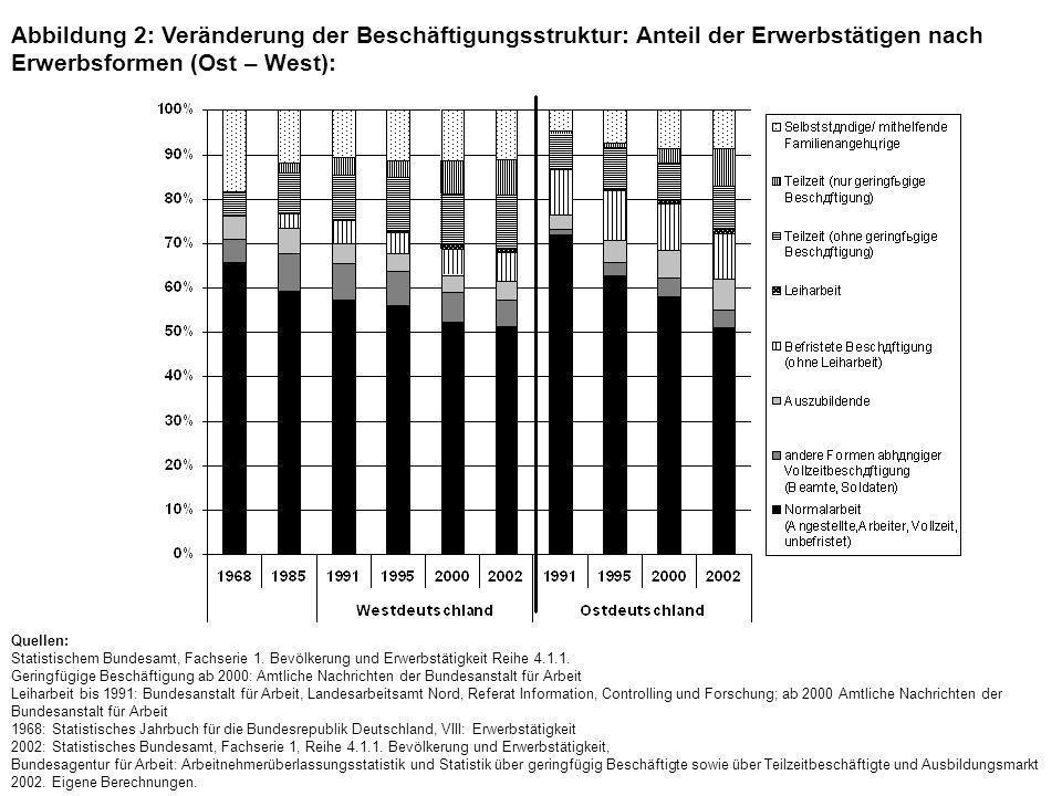 Abbildung 2: Veränderung der Beschäftigungsstruktur: Anteil der Erwerbstätigen nach Erwerbsformen (Ost – West):