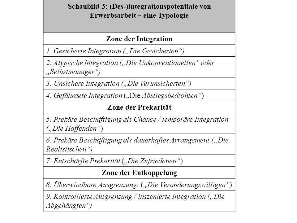 Schaubild 3: (Des-)integrationspotentiale von Erwerbsarbeit – eine Typologie
