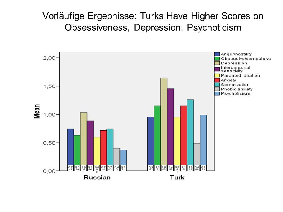 Vorläufige Ergebnisse: Turks Have Higher Scores on Obsessiveness, Depression, Psychoticism
