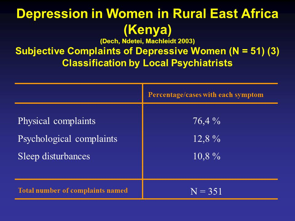 Depression in Women in Rural East Africa (Kenya) (Dech, Ndetei, Machleidt 2003) Subjective Complaints of Depressive Women (N = 51) (3) Classification by Local Psychiatrists