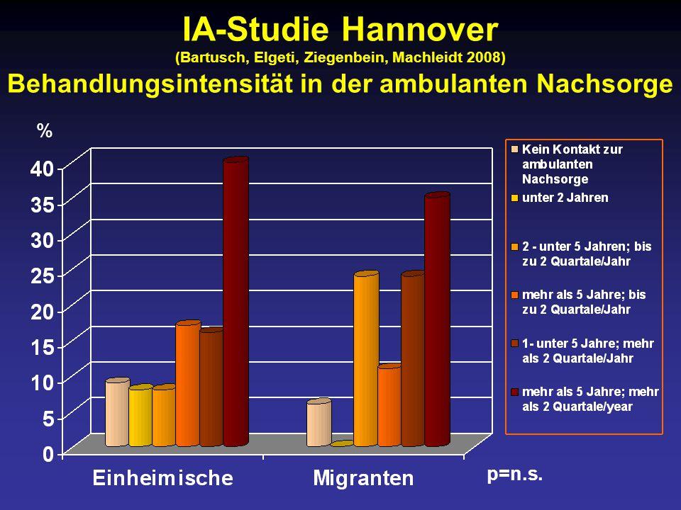 IA-Studie Hannover (Bartusch, Elgeti, Ziegenbein, Machleidt 2008) Behandlungsintensität in der ambulanten Nachsorge