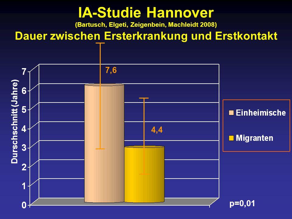 IA-Studie Hannover (Bartusch, Elgeti, Zeigenbein, Machleidt 2008) Dauer zwischen Ersterkrankung und Erstkontakt
