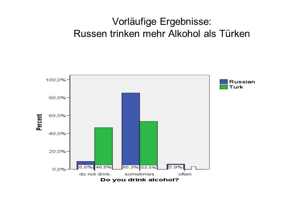 Vorläufige Ergebnisse: Russen trinken mehr Alkohol als Türken